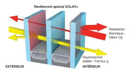 Triple vitrage solar plus par internorm sur martigues for Fenetre triple vitrage isolation phonique